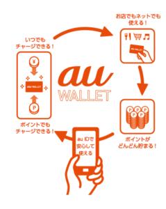 au walletにチャージ