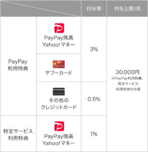paypayの還元率