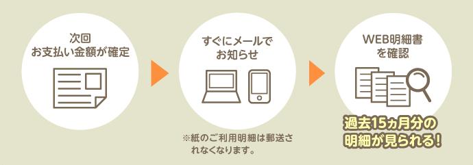 三井住友プライムゴールドのWeb明細