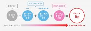 リボ払いを使うのにオススメのクレジットカード②JCB CARD Rのキャンペーン
