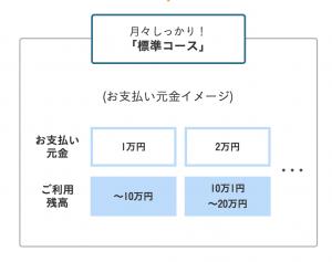 リボ払いを使うのにオススメのクレジットカードであるJCB CARD Rの標準コース