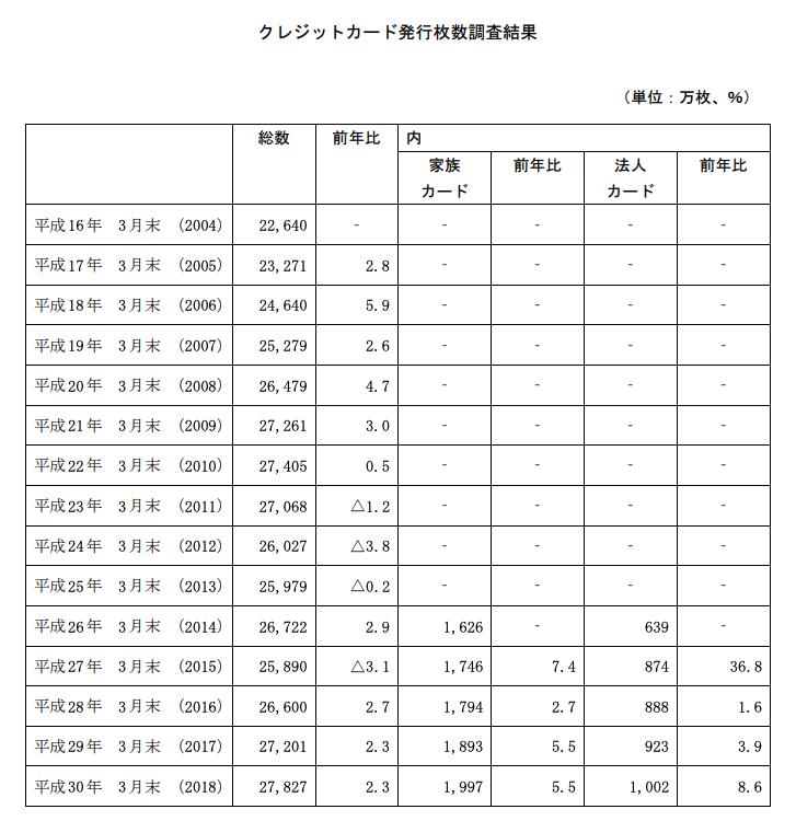 日本クレジット協会の調査結果