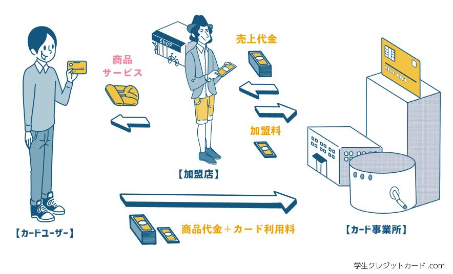 クレジットカードの仕組み:クレジットカードは「カード発行会社」「加盟店(お店など)」「利用者(あなた)」で成り立ちます。
