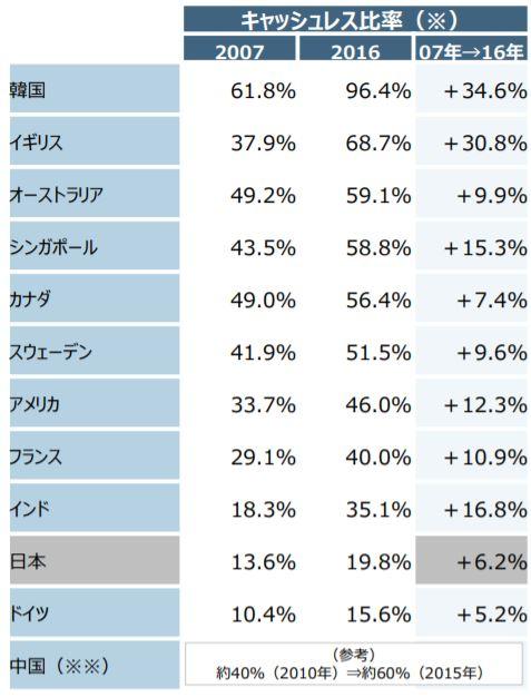世界と比較した日本のキャッシュレス化の遅れ