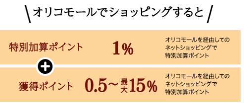Orico Card THE POINT PREMIUM GOLDはオリコモールの利用でポイントが+1.0%加算!