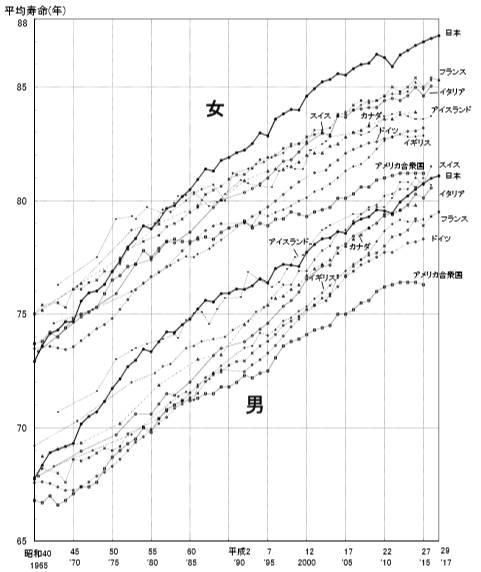 平均寿命は世界的に伸びている