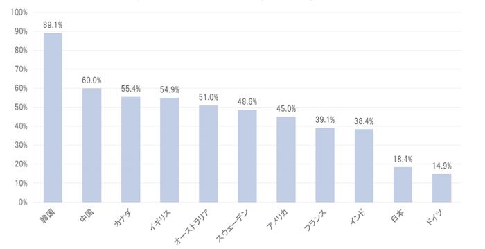 世界各国のキャッシュレス決済比率の状況(2015 年)