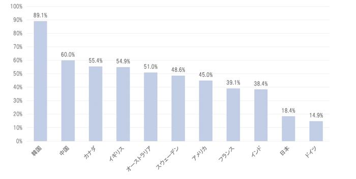 各国のキャッシュレス決済比率の状況(2015 年)