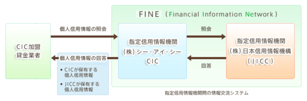 FINE(Financial Information Network)