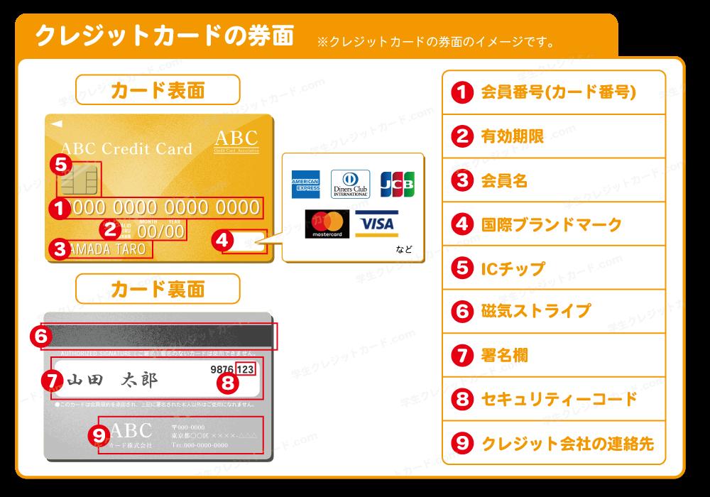 クレジットカードの券面図