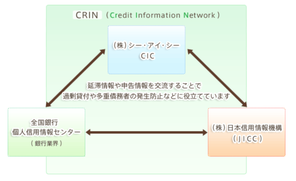 CRIN(Credit Information Network)