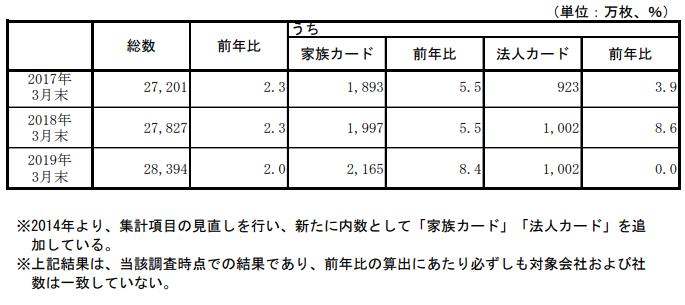 クレジットカード発行枚数調査結果