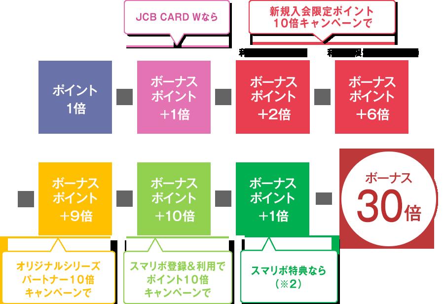 JCB CARD Wのポイント最大30倍