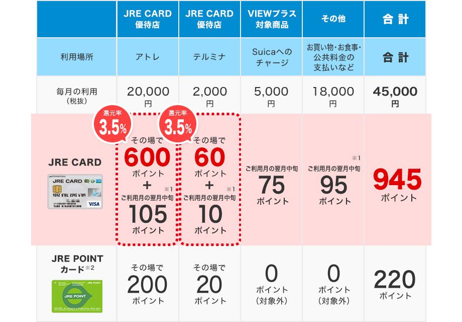JRE CARD ポイント