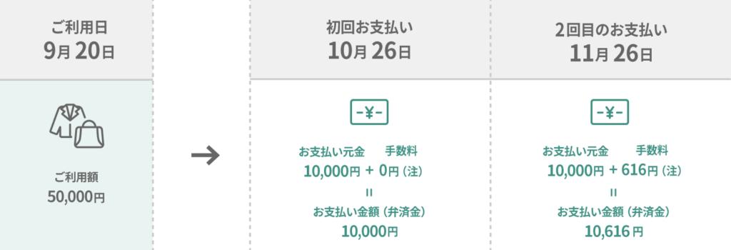 三井住友カードのリボ払い