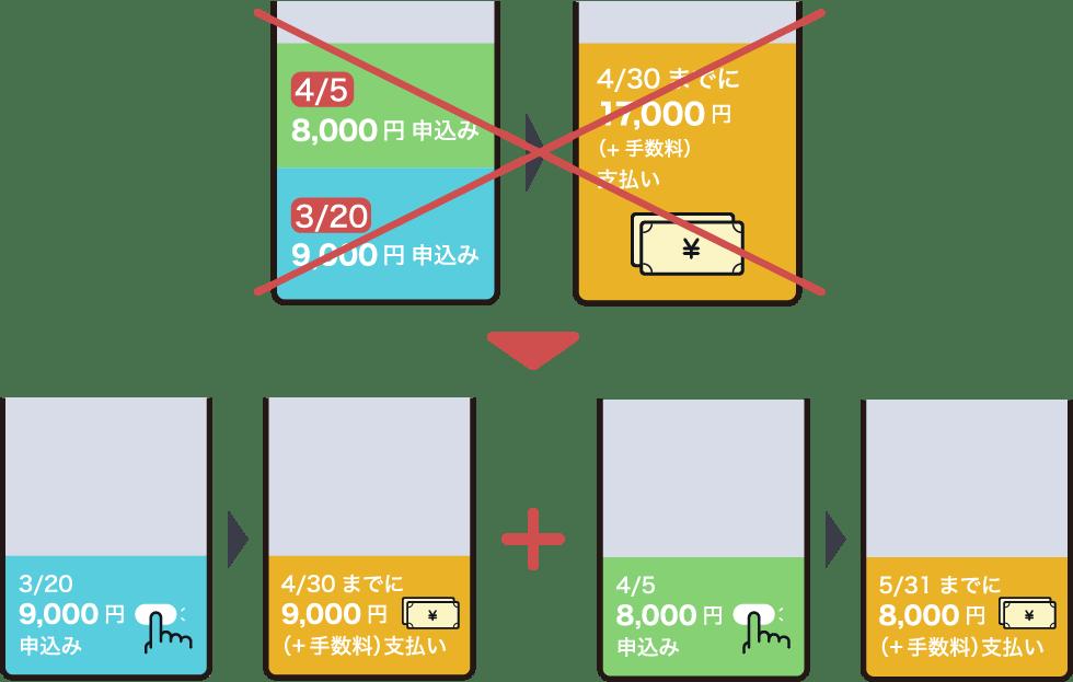 ポチッとチャージ(ポチっとチャージの利用金額は月ごとに計算されます。例えば月をまたいだ合算金額をまとめてお支払いしたり、前月申込まなかった余りの金額を翌月に持ち越すことはできません。)