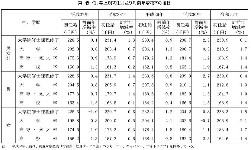 社会人の給与(学歴別の初任給の平均)