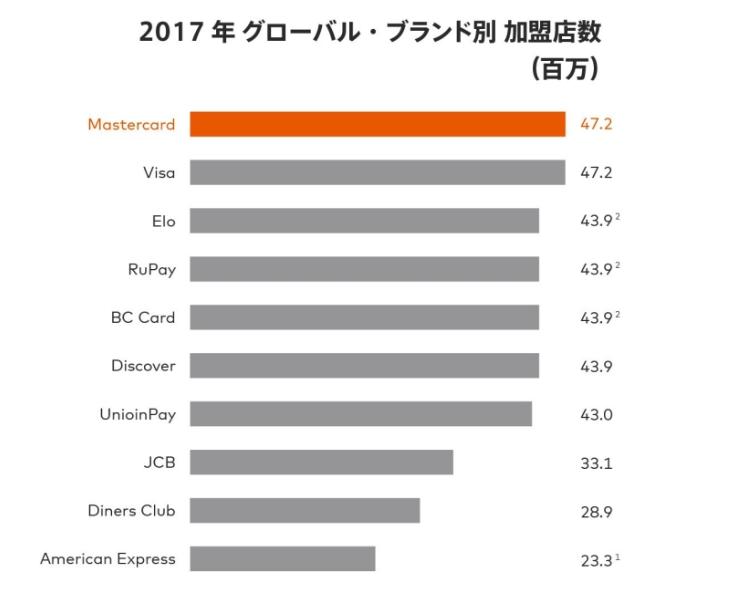 MasterCardの加盟店数