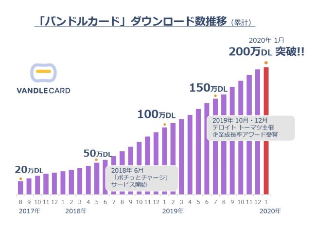 バンドルカードのダウンロード推移(250万DL突破まで)