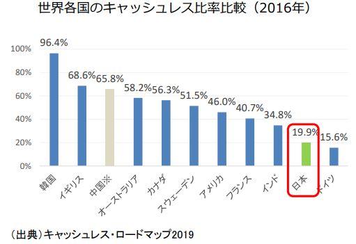 各国のキャッシュレス決済比率の状況(2016 年)