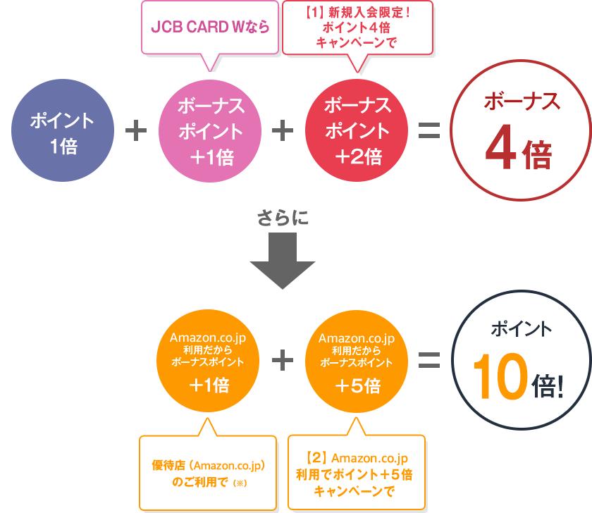 JCBキャンペーン詳細