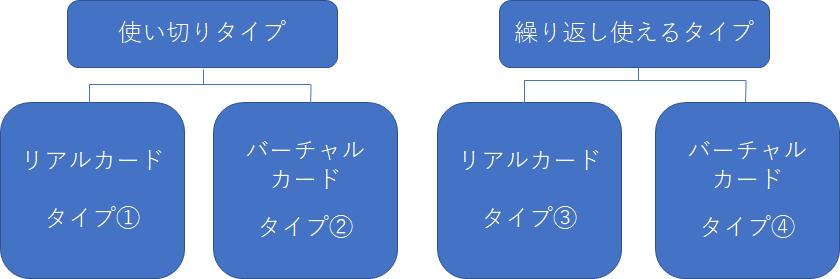 プリペイドカードの図解