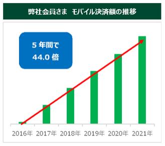 三井住友カードモバイル決済額